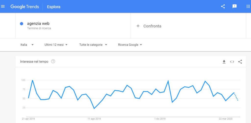 cos'è Google Trends andamento ricerche nell'anno