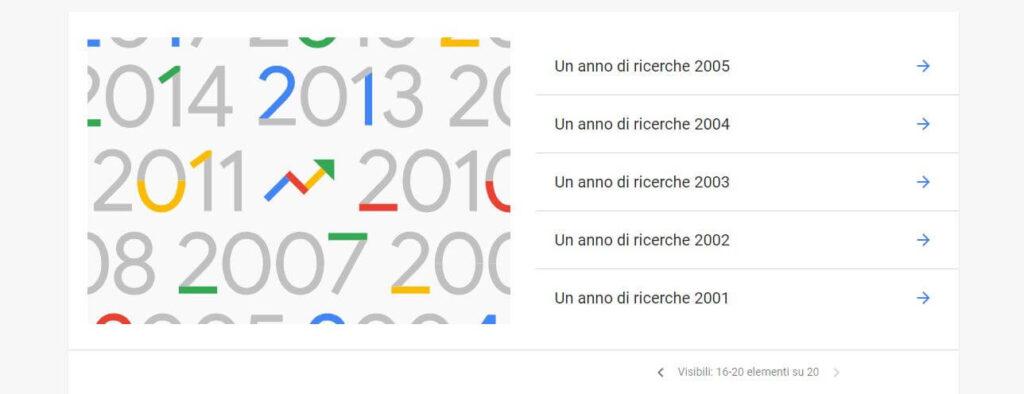 ricerche per anno google trends